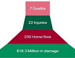 HOLIDAY FIRE FACTS