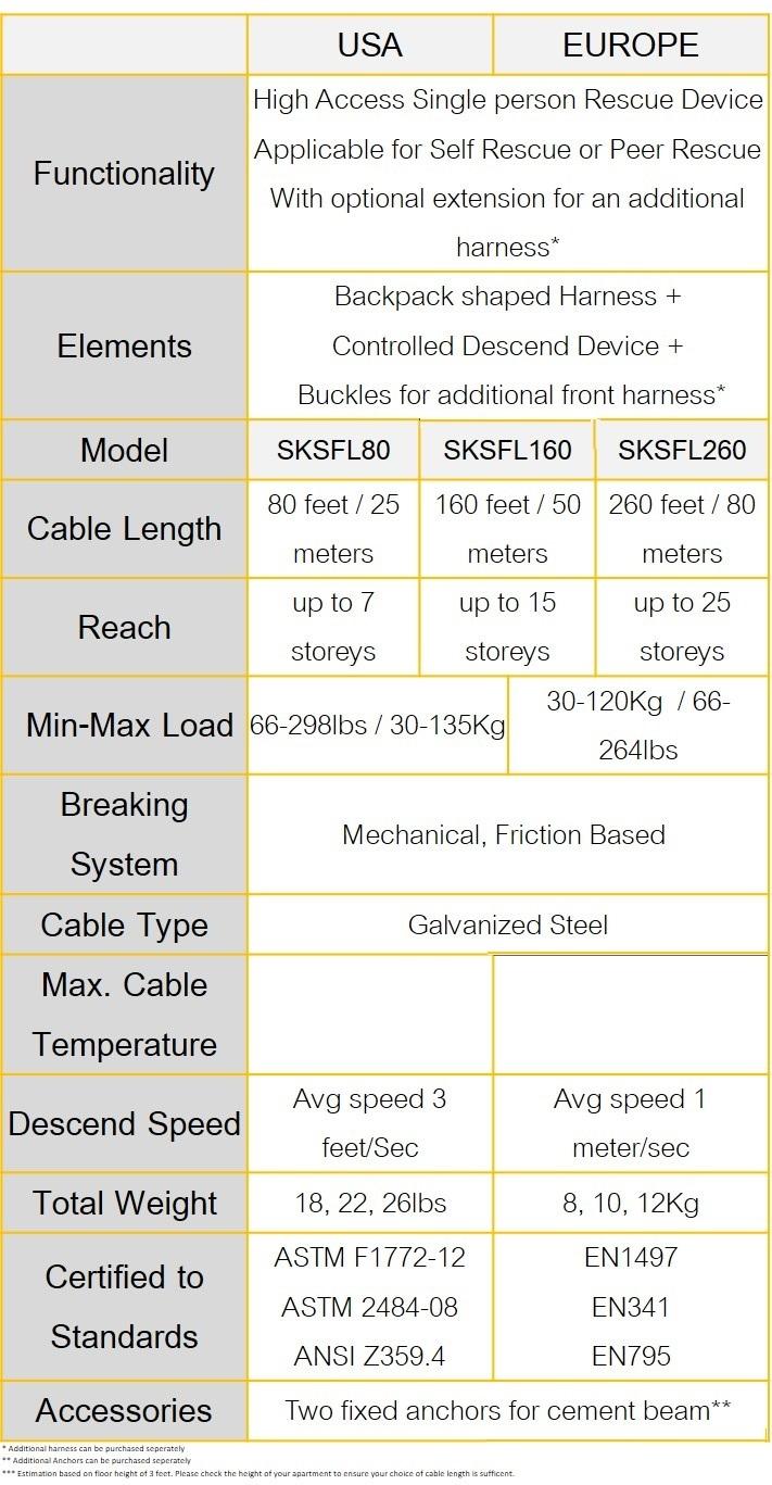 Specifications SKSFL